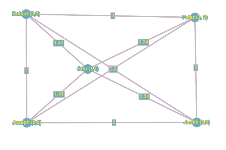 graph all connections