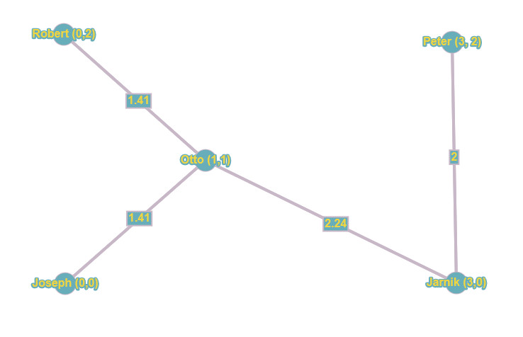 graph minimal connections